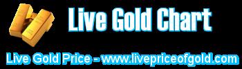 live gold charts